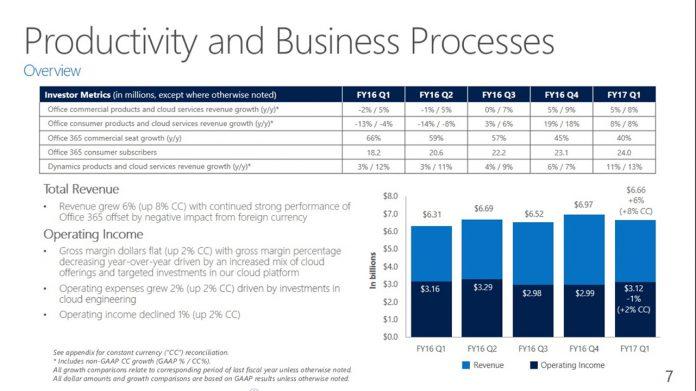 microsoft-office-revenue-presentation-696x391